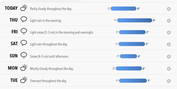 forecast wetter sätze