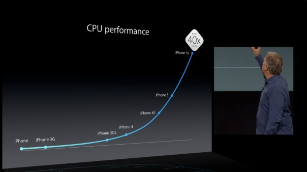 Apple A7 Keynote Performance CPU