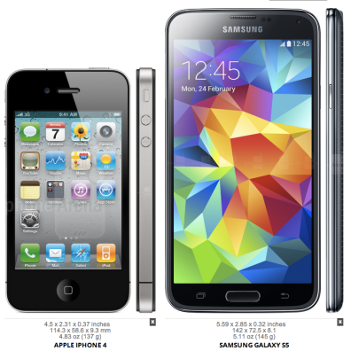 iPhone 4 (2010), Galaxy S5 (2014)